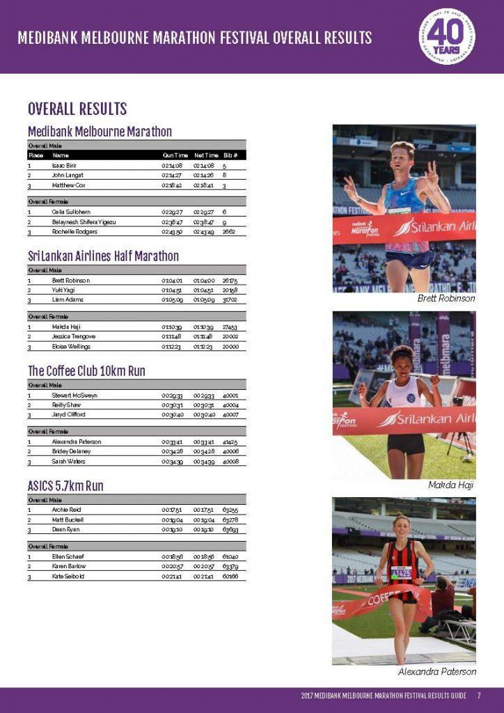 http://melbournemarathon.com.au/wp-content/uploads/2017/10/Melbourne-Marathon-2017-Results-Final-no-spreads_Page_07-724x1024.jpg
