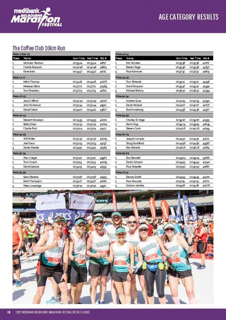 http://melbournemarathon.com.au/wp-content/uploads/2017/10/Melbourne-Marathon-2017-Results-Final-no-spreads_Page_68-724x1024.jpg